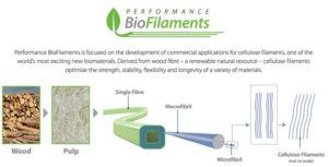 This image (courtesy of Performance BioFilaments) illustrates the extraction of cellulose filaments from wood material.