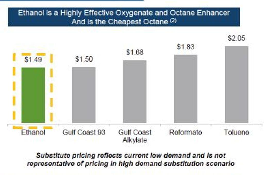 Price of Octane: Green Plains (for complete slide, go to http://www.biofuelsdigest.com/bdigest/2015/10/27/vertically-integrated-ethanol-at-scale-the-digests-2015-8-slide-guide-to-green-plains/7/
