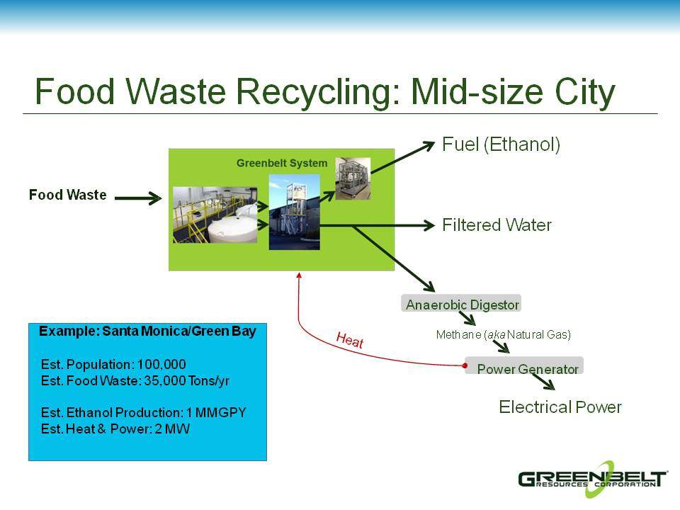 GRCO Food Waste Mid-size City (2)