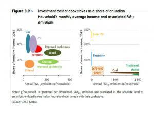Ethanol Cookstove emissions comparison from GACC